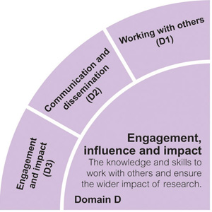 Engagement, influence and impact