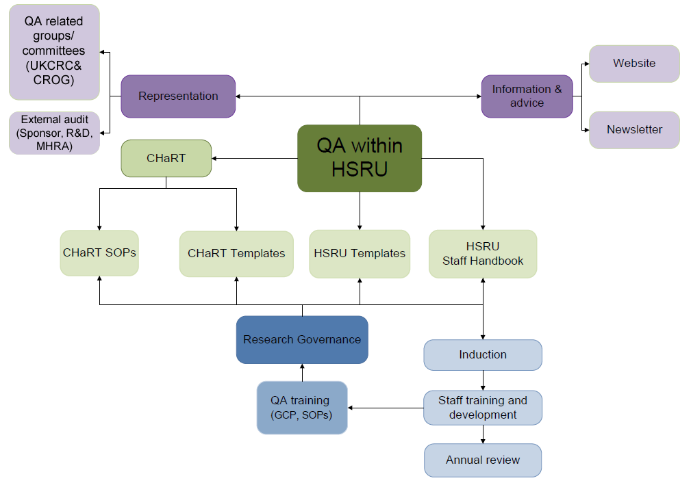 the interactive flowchart below shows the qa processes in hsru