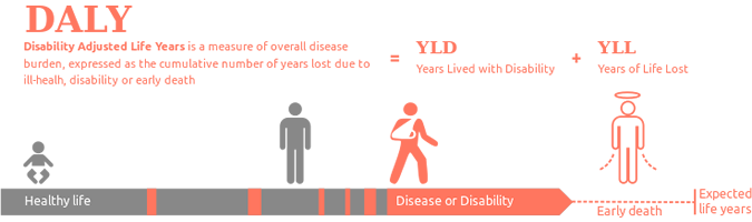 Disability Adjusted Life Years infographic