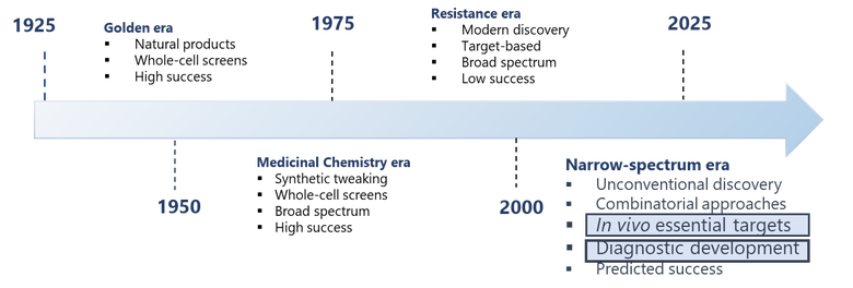 Timeline graph showing various drug discovery strategies adopted for the development of antimicrobials and their success