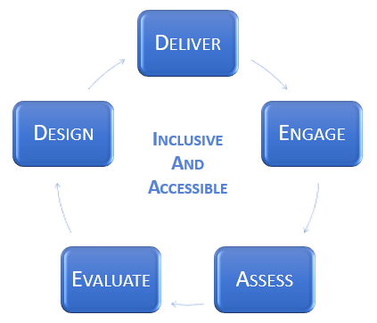 Blended Learning Steps of deliver, design, engage, assess and evaluate
