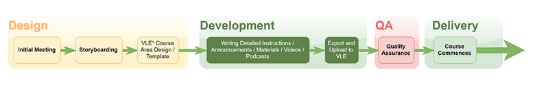 Course Development Process diagram