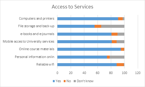 Bar chars showing student access to digital services at Aberdeen in 2017