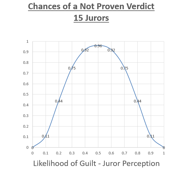 image of graph (Chances of a Not Proven Verdict 15 Jurors)