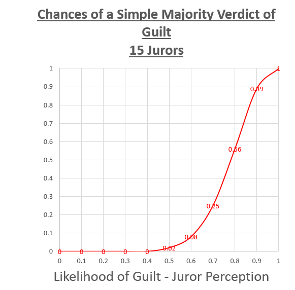 image of graph (Chances of a Simple Majority Verdict of Guilt 15 Jurors)