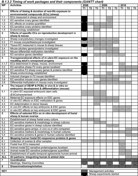 Gantt Chart | REEF: Reproductive<br /> effects of environmental ...