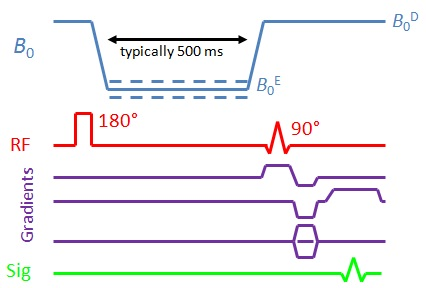 FC-IR pulse sequence