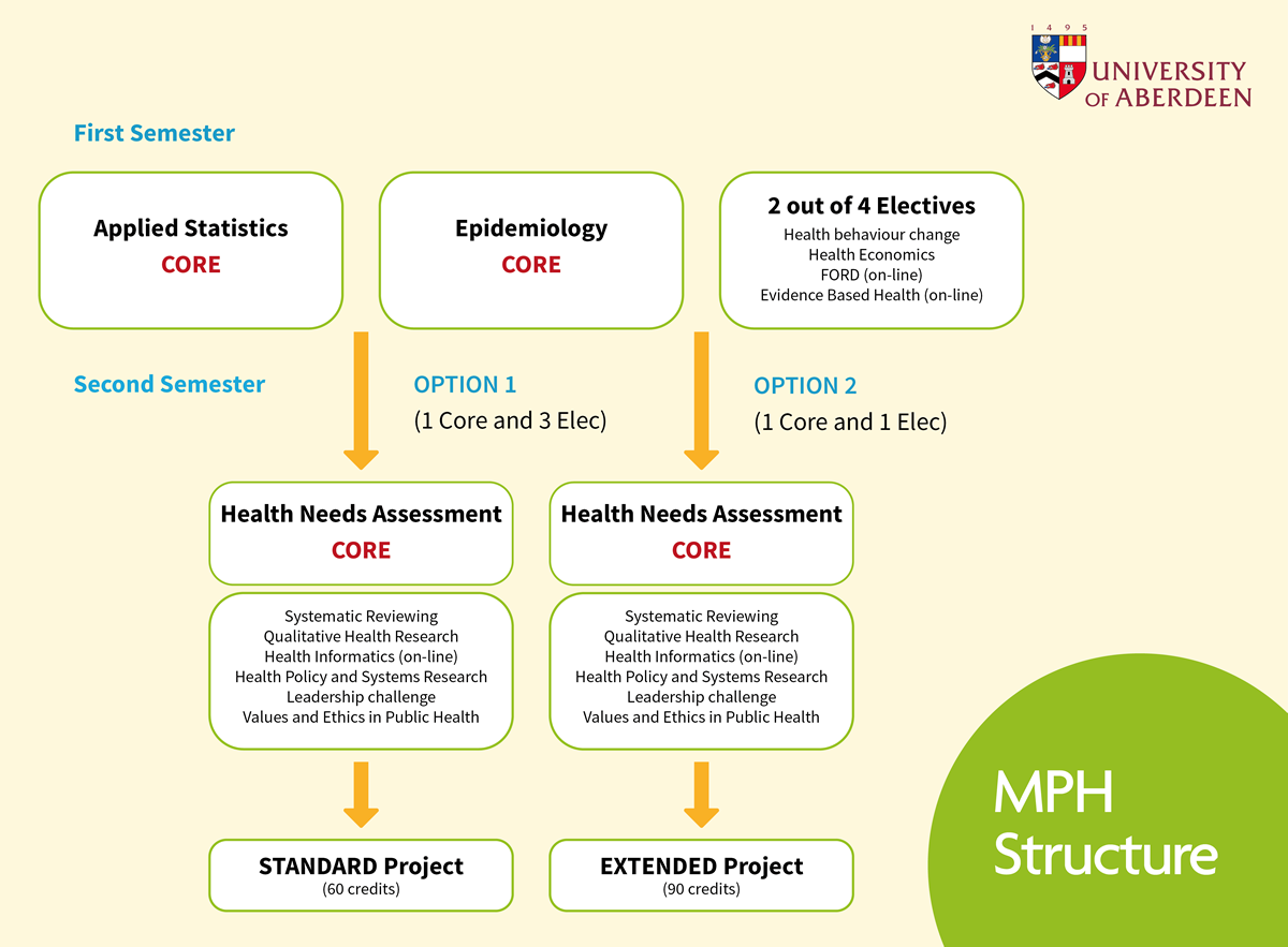 Master Of Public Health  Postgraduate Taught Degrees  Study Here  View The Structure Of Our Mph