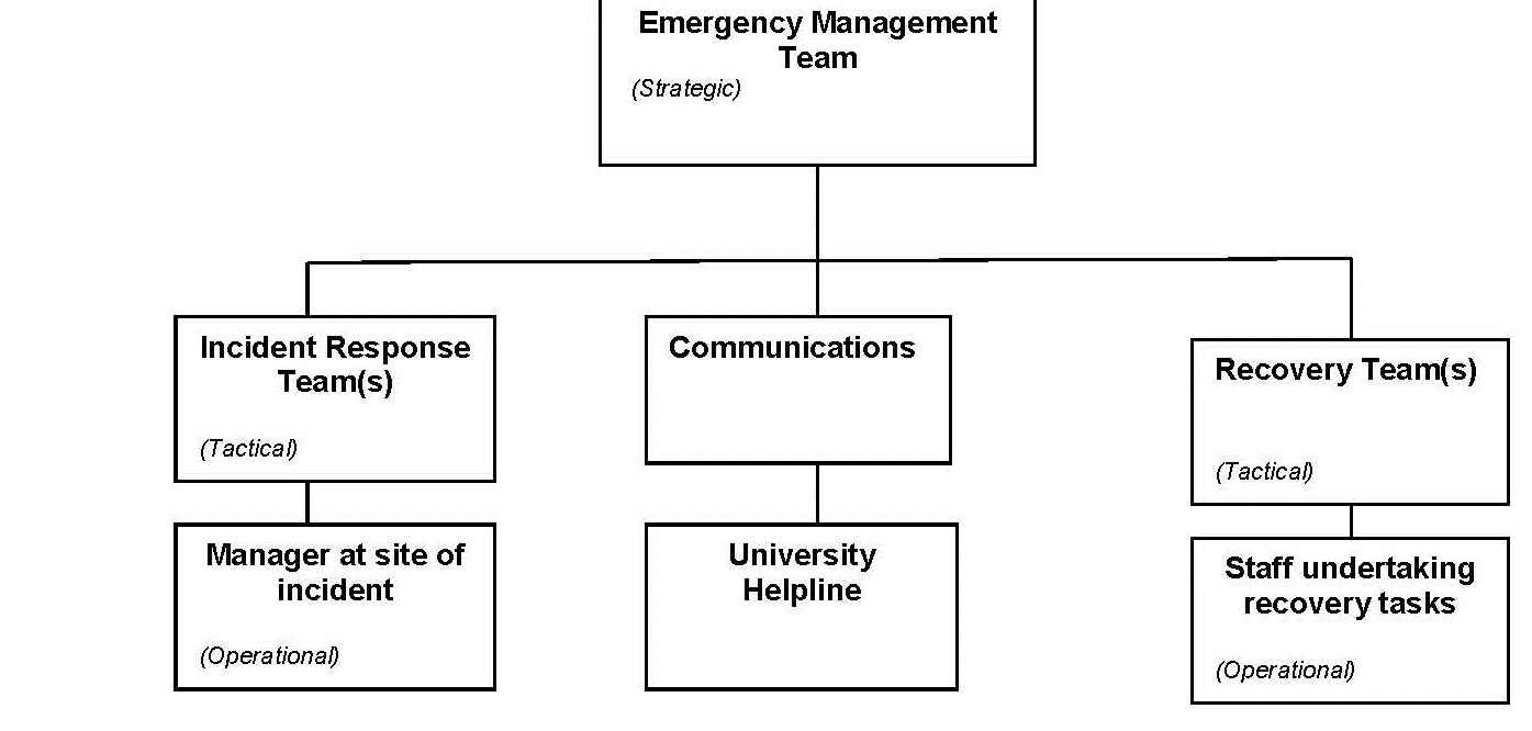 Organisational Structure to respond to emergencies